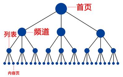 SEO之用户需求分析结合站内优化