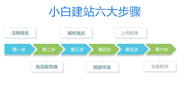 Z-blog个人博客系统搭建流程-纯小白看过来,Z-blog个人博客系统搭建流程-纯小白看过来  免费 教程 zblog 第2张,免费,教程,zblog,第2张