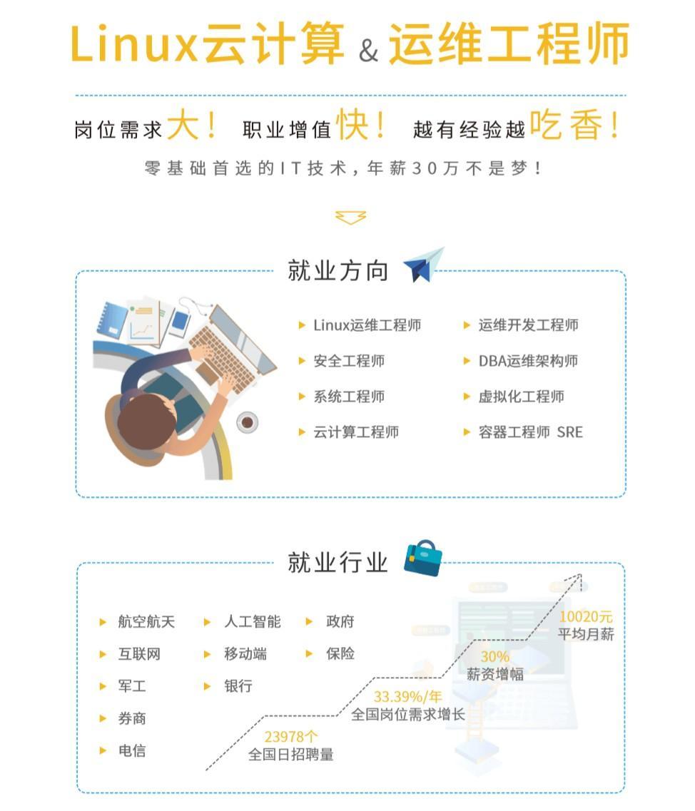 2020 Linux云计算运维课程,202006120945139105.png,教程,第2张