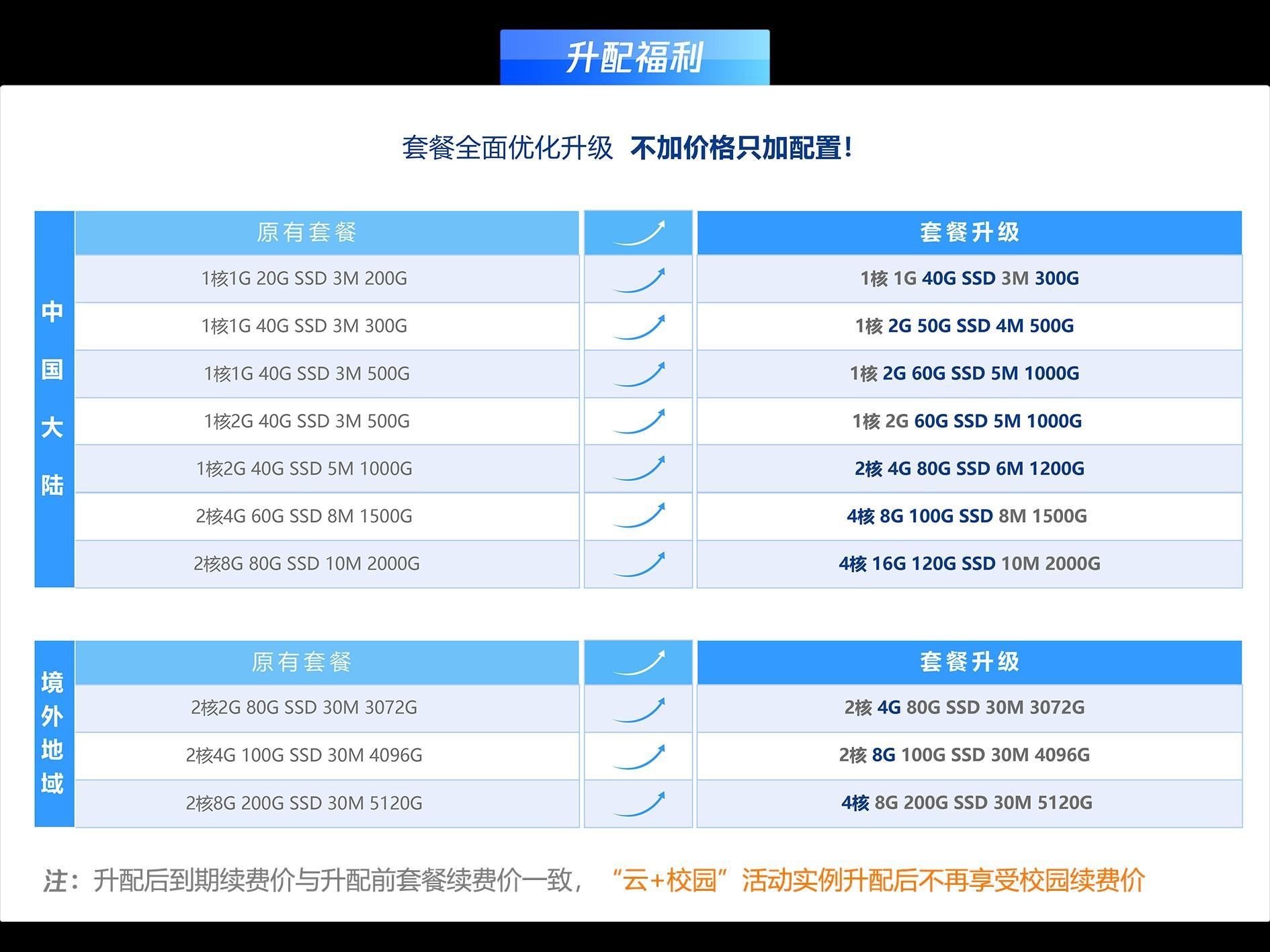 福利来袭:腾讯云轻量应用服务器免费升级活动,线报,免费,第2张